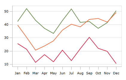 Line Rendering Images a Line Chart Renders