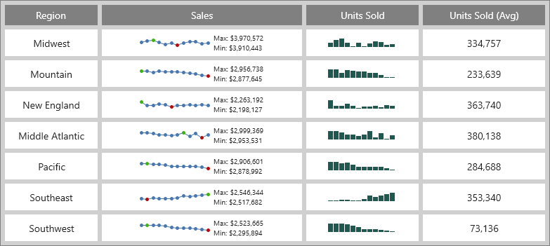 Actipro Micro Charts - WPF small charts and sparklines